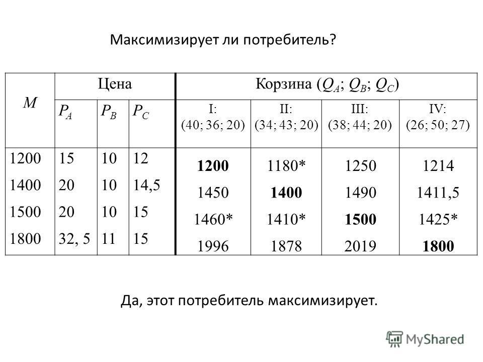 M Цена Корзина (Q A ; Q B ; Q C ) PAPA PBPB PCPC I: (40; 36; 20) II: (34; 43; 20) III: (38; 44; 20) IV: (26; 50; 27) 1200151012 12001180*12501214 1400201014,5 1450140014901411,5 1500201015 1460*1410*15001425* 180032, 51115 1996187820191800 Да, этот п