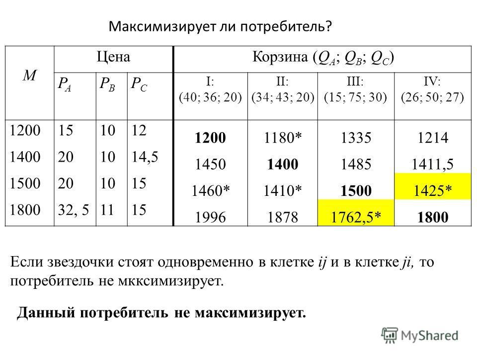 Максимизирует ли потребитель? M Цена Корзина (Q A ; Q B ; Q C ) PAPA PBPB PCPC I: (40; 36; 20) II: (34; 43; 20) III: (15; 75; 30) IV: (26; 50; 27) 1200151012 12001180*13351214 1400201014,5 1450140014851411,5 1500201015 1460*1410*15001425* 180032, 511