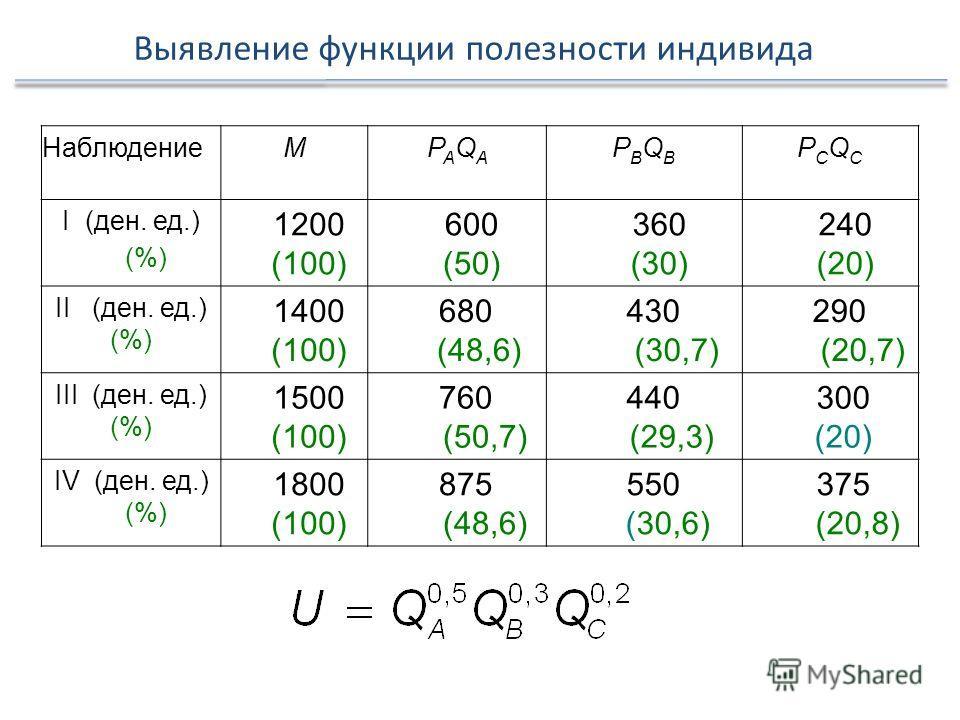 НаблюдениеMPAQAPAQA PBQBPBQB PCQCPCQC I (ден. ед.) (%) 1200 (100) 600 (50) 360 (30) 240 (20) II (ден. ед.) (%) 1400 (100) 680 (48,6) 430 (30,7) 290 (20,7) III (ден. ед.) (%) 1500 (100) 760 (50,7) 440 (29,3) 300 (20) IV (ден. ед.) (%) 1800 (100) 875 (