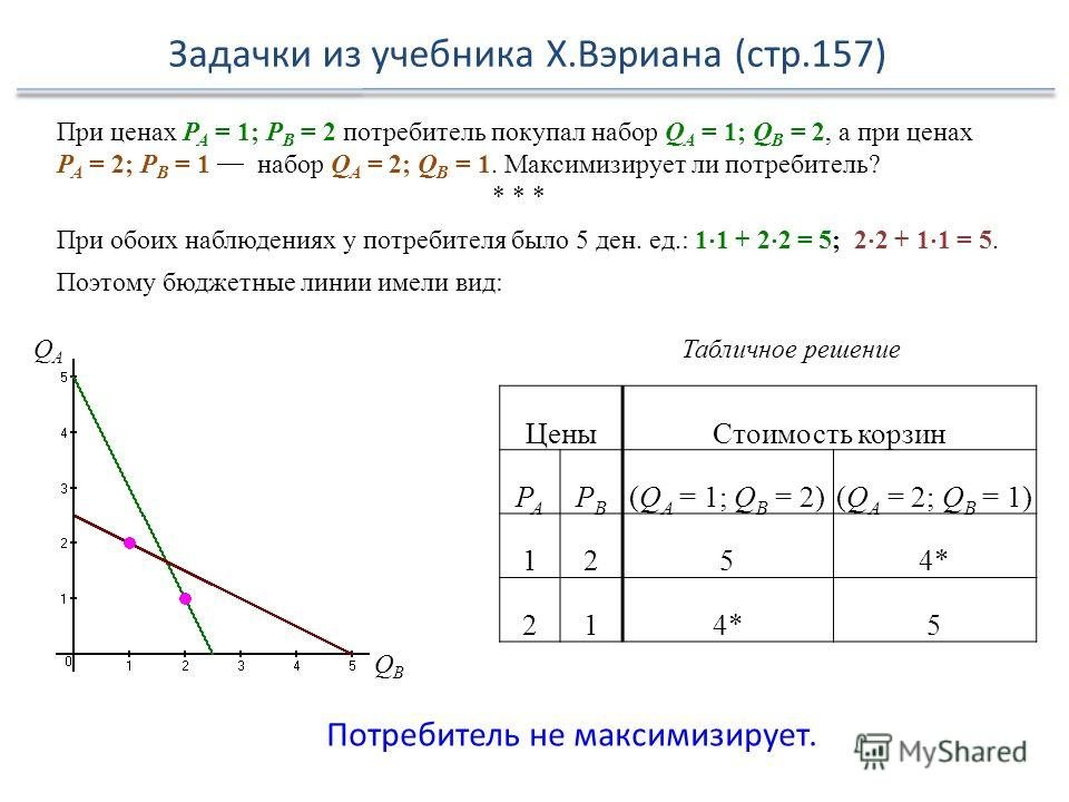 Задачки из учебника Х.Вэриана (стр.157) При ценах Р А = 1; Р В = 2 потребитель покупал набор Q A = 1; Q B = 2, а при ценах Р А = 2; Р В = 1 набор Q A = 2; Q B = 1. Максимизирует ли потребитель? * * * При обоих наблюдениях у потребителя было 5 ден. ед