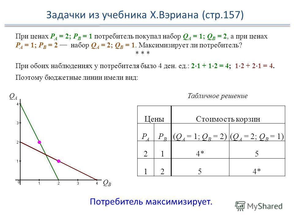 Задачки из учебника Х.Вэриана (стр.157) При ценах Р А = 2; Р В = 1 потребитель покупал набор Q A = 1; Q B = 2, а при ценах Р А = 1; Р В = 2 набор Q A = 2; Q B = 1. Максимизирует ли потребитель? * * * При обоих наблюдениях у потребителя было 4 ден. ед