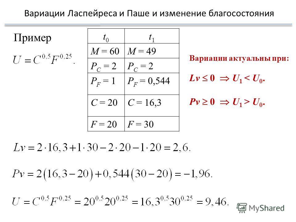 Вариации Ласпейреса и Паше и изменение благосостояния t0t0 t1t1 M = 60M = 49 P C = 2 P F = 1P F = 0,544 C = 20C = 16,3 F = 20F = 30 Пример Вариации актуальны при: Lv 0 U 1 < U 0. Pv 0 U 1 > U 0.