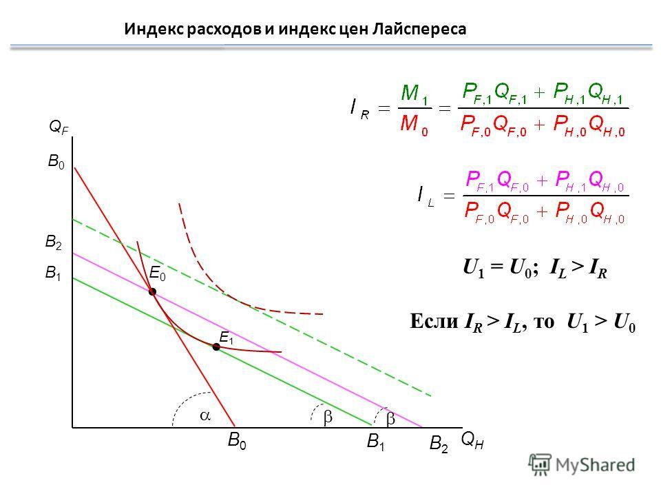 Индекс расходов и индекс цен Лайспереса QHQH QFQF B0B0 E0E0 B0B0 B2B2 B2B2 U 1 = U 0 ; I L > I R E1E1 B1B1 B1B1 Если I R > I L, то U 1 > U 0