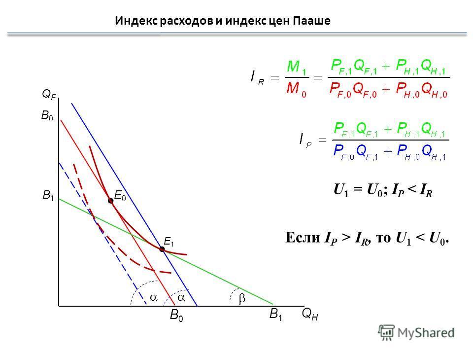 Индекс расходов и индекс цен Пааше QHQH QFQF B0B0 E0E0 B0B0 U 1 = U 0 ; I P < I R E1E1 B1B1 B1B1 Если I P > I R, то U 1 < U 0.