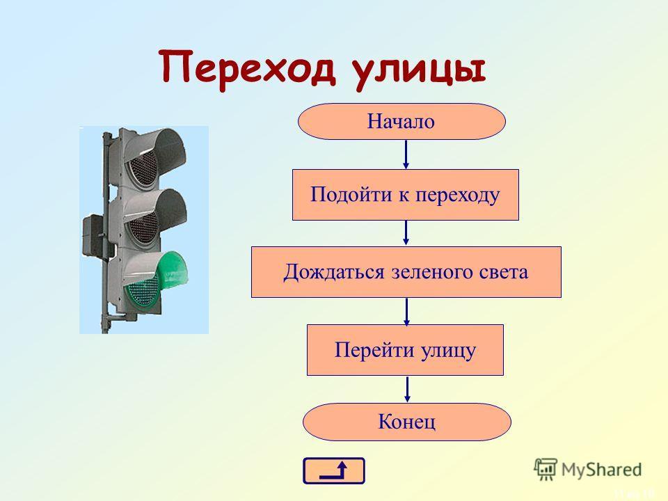 10 из 18 Блок-схема Для обозначения шагов алгоритма используются геометрические фигуры: овал Начало или конец параллелограмм Ввод или вывод ромб Принятие решения прямоугольник Выполнение действия