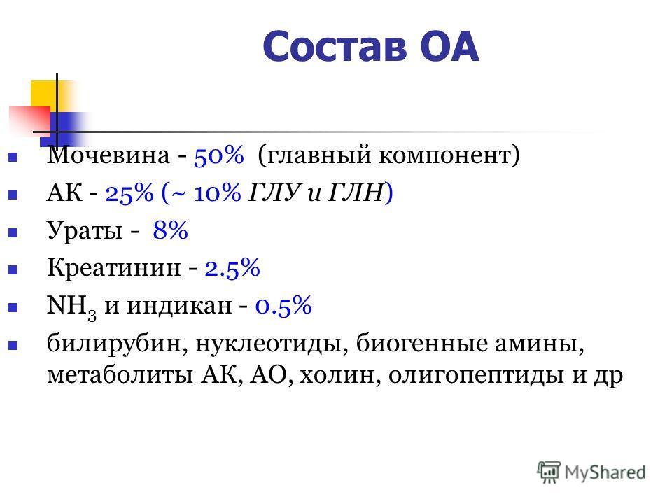 Состав ОА Мочевина - 50% (главный компонент) АК - 25% (~ 10% ГЛУ и ГЛН) Ураты - 8% Креатинин - 2.5% NH 3 и индикан - 0.5% билирубин, нуклеотиды, биогенные амины, метаболиты АК, АО, холин, олигопептиды и др