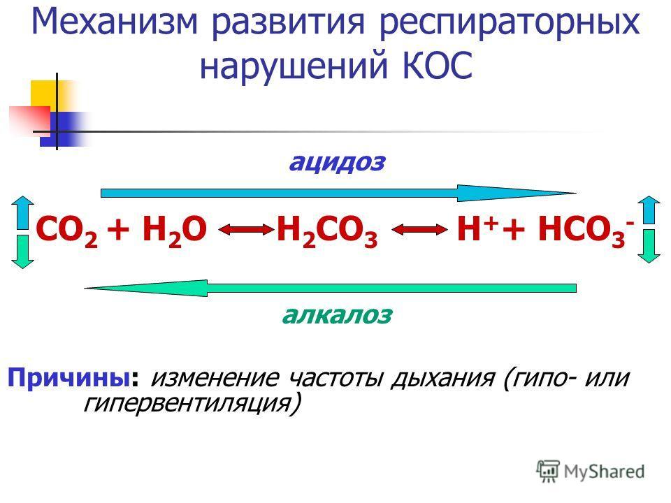 Механизм развития респираторных нарушений КОС ацидоз СО 2 + Н 2 О Н 2 СО 3 Н + + НСО 3 - алкалоз Причины: изменение частоты дыхания (гипо- или гипервентиляция)