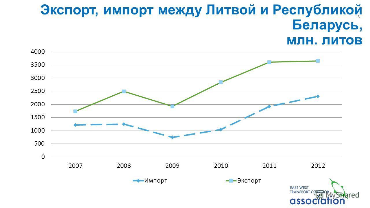Экспорт, импорт между Литвой и Республикой Беларусь, млн. литов 3