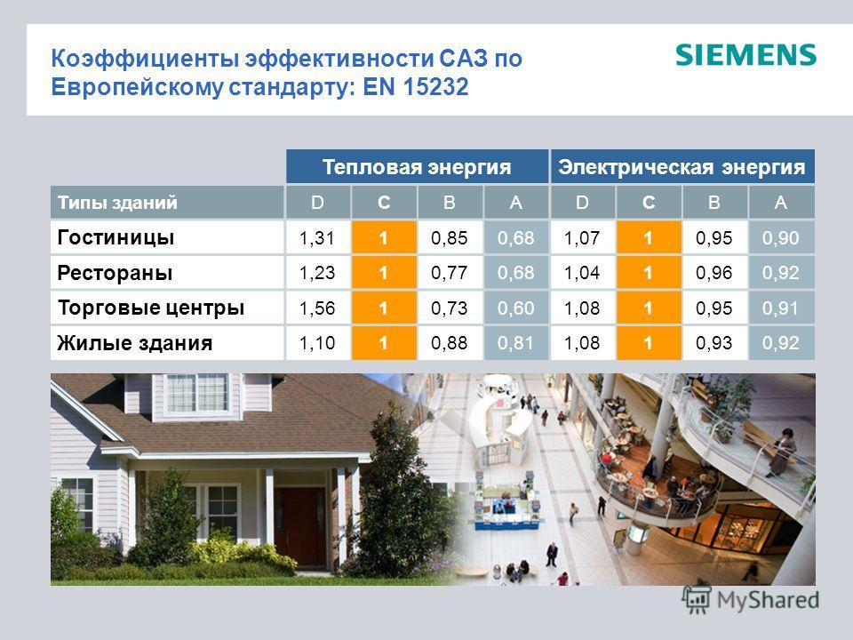 Коэффициенты эффективности САЗ по Европейскому стандарту: EN 15232 Тепловая энергияЭлектрическая энергия Типы зданийDCBADCBA Гостиницы 1,3110,850,681,0710,950,90 Рестораны 1,2310,770,681,0410,960,92 Торговые центры 1,5610,730,601,0810,950,91 Жилые зд
