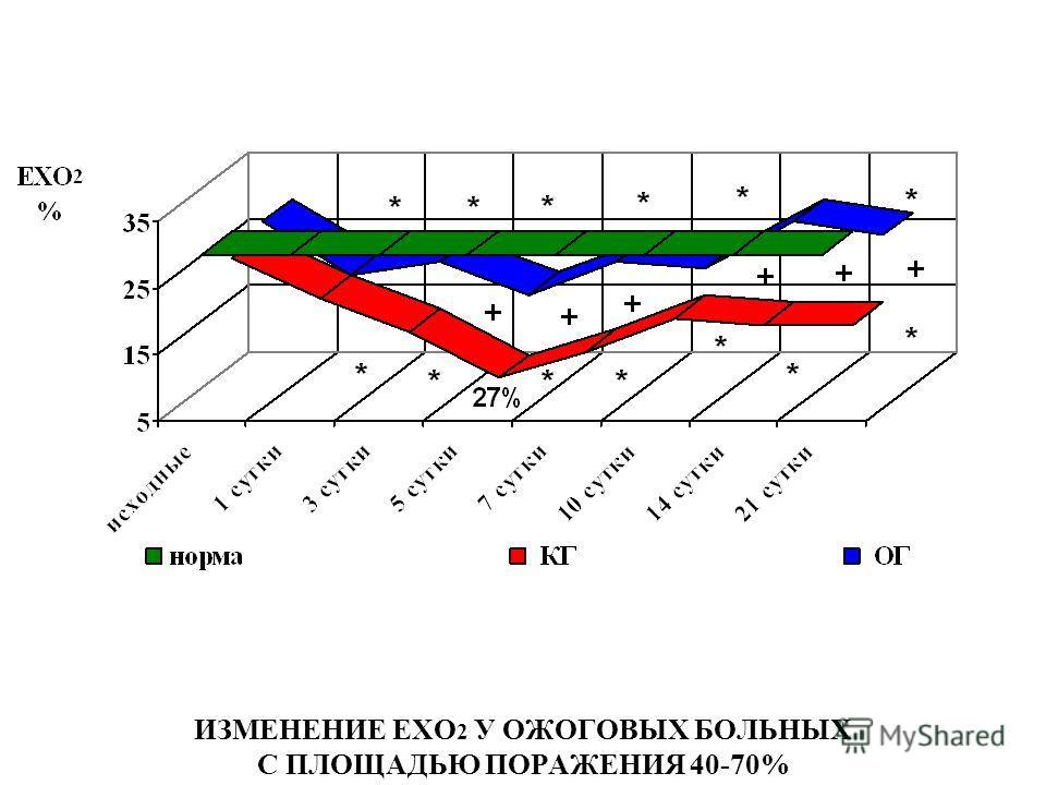 ИЗМЕНЕНИЕ ЕХО 2 У ОЖОГОВЫХ БОЛЬНЫХ С ПЛОЩАДЬЮ ПОРАЖЕНИЯ 40-70%