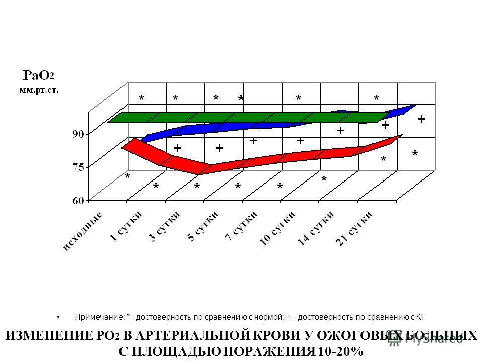 ИЗМЕНЕНИЕ РО 2 В АРТЕРИАЛЬНОЙ КРОВИ У ОЖОГОВЫХ БОЛЬНЫХ С ПЛОЩАДЬЮ ПОРАЖЕНИЯ 10-20% Примечание: * - достоверность по сравнению с нормой; + - достоверность по сравнению с КГ
