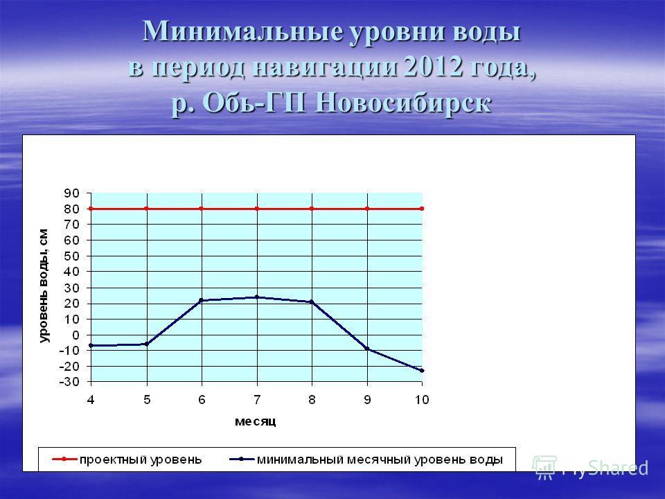 Минимальные уровни воды в период навигации 2012 года, р. Обь-ГП Новосибирск