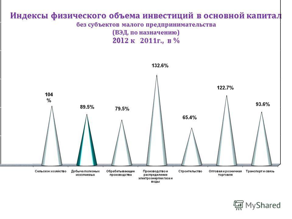 Индексы физического объема инвестиций в основной капитал без субъектов малого предпринимательства ( ВЭД, по назначению ) 2012 к 2011 г., в %