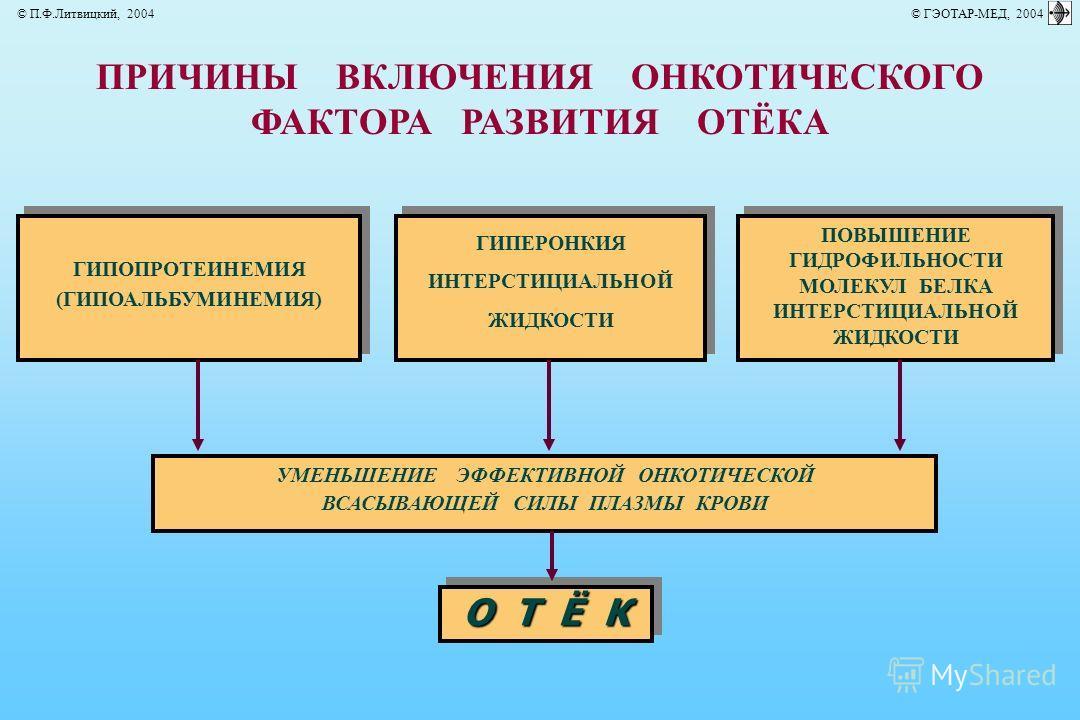 ПРИЧИНЫ ВКЛЮЧЕНИЯ ОНКОТИЧЕСКОГО ФАКТОРА РАЗВИТИЯ ОТЁКА ГИПОПРОТЕИНЕМИЯ (ГИПОАЛЬБУМИНЕМИЯ) ГИПОПРОТЕИНЕМИЯ (ГИПОАЛЬБУМИНЕМИЯ) ГИПЕРОНКИЯ ИНТЕРСТИЦИАЛЬНОЙ ЖИДКОСТИ ГИПЕРОНКИЯ ИНТЕРСТИЦИАЛЬНОЙ ЖИДКОСТИ ПОВЫШЕНИЕ ГИДРОФИЛЬНОСТИ МОЛЕКУЛ БЕЛКА ИНТЕРСТИЦИАЛ