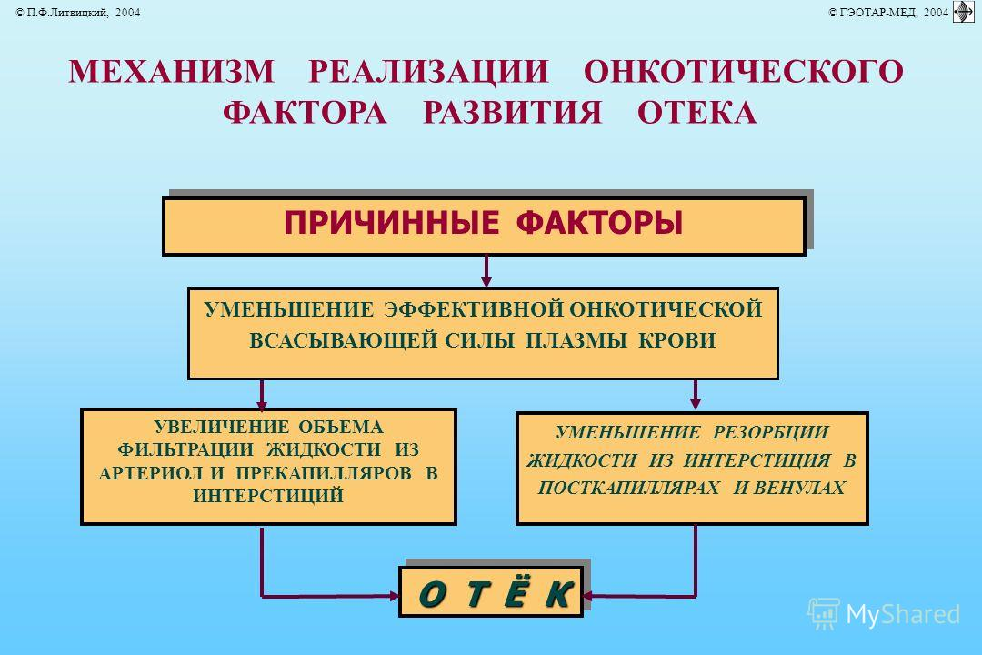 МЕХАНИЗМ РЕАЛИЗАЦИИ ОНКОТИЧЕСКОГО ФАКТОРА РАЗВИТИЯ ОТЕКА ПРИЧИННЫЕ ФАКТОРЫ УВЕЛИЧЕНИЕ ОБЪЕМА ФИЛЬТРАЦИИ ЖИДКОСТИ ИЗ АРТЕРИОЛ И ПРЕКАПИЛЛЯРОВ В ИНТЕРСТИЦИЙ УМЕНЬШЕНИЕ РЕЗОРБЦИИ ЖИДКОСТИ ИЗ ИНТЕРСТИЦИЯ В ПОСТКАПИЛЛЯРАХ И ВЕНУЛАХ УМЕНЬШЕНИЕ ЭФФЕКТИВНОЙ