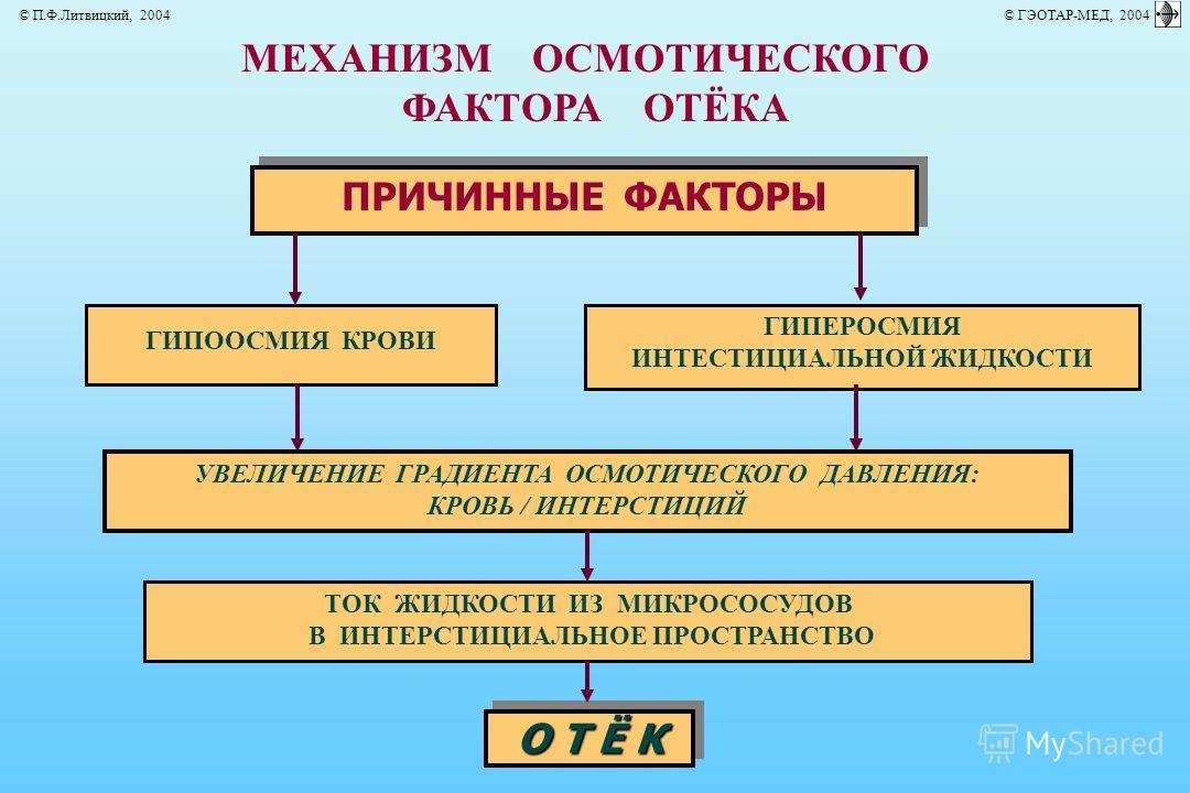 МЕХАНИЗМ ОСМОТИЧЕСКОГО ФАКТОРА ОТЁКА ПРИЧИННЫЕ ФАКТОРЫ УВЕЛИЧЕНИЕ ГРАДИЕНТА ОСМОТИЧЕСКОГО ДАВЛЕНИЯ: КРОВЬ / ИНТЕРСТИЦИЙ ГИПООСМИЯ КРОВИ ГИПЕРОСМИЯ ИНТЕСТИЦИАЛЬНОЙ ЖИДКОСТИ ТОК ЖИДКОСТИ ИЗ МИКРОСОСУДОВ В ИНТЕРСТИЦИАЛЬНОЕ ПРОСТРАНСТВО О Т Ё К © П.Ф.Лит