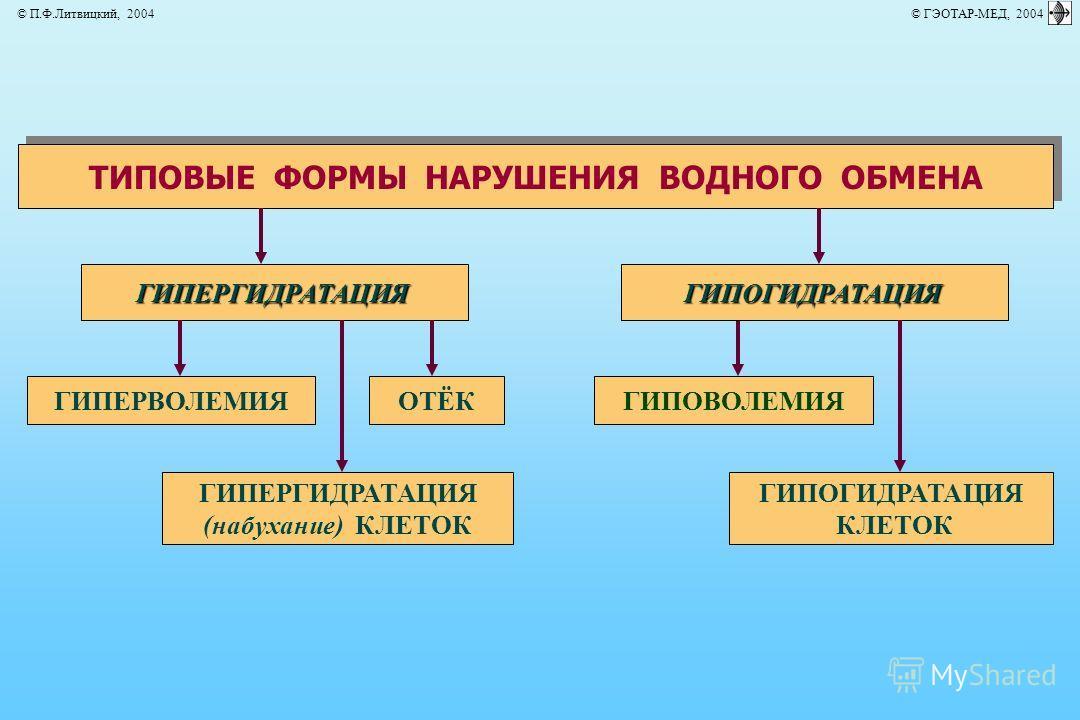 ТИПОВЫЕ ФОРМЫ НАРУШЕНИЯ ВОДНОГО ОБМЕНА ГИПЕРГИДРАТАЦИЯ ГИПЕРГИДРАТАЦИЯ (набухание) КЛЕТОК ГИПЕРВОЛЕМИЯОТЁКГИПОВОЛЕМИЯ ГИПОГИДРАТАЦИЯ ГИПОГИДРАТАЦИЯ КЛЕТОК © П.Ф.Литвицкий, 2004 © ГЭОТАР-МЕД, 2004