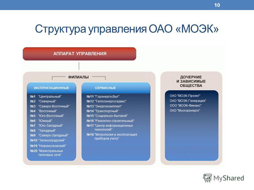 Структура управления ОАО «МОЭК» 10