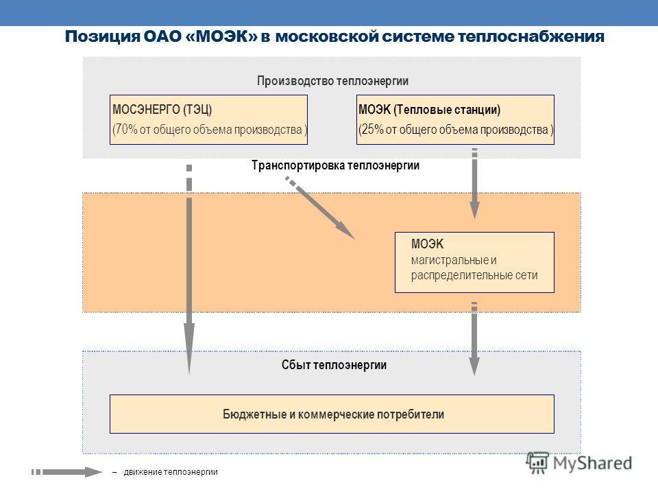 Позиция ОАО «МОЭК» в московской системе теплоснабжения МОСЭНЕРГО (ТЭЦ) (70% от общего объема производства ) Бюджетные и коммерческие потребители Производство теплоэнергии Транспортировка теплоэнергии Сбыт теплоэнергии MOЭK (Тепловые станции) (25% от