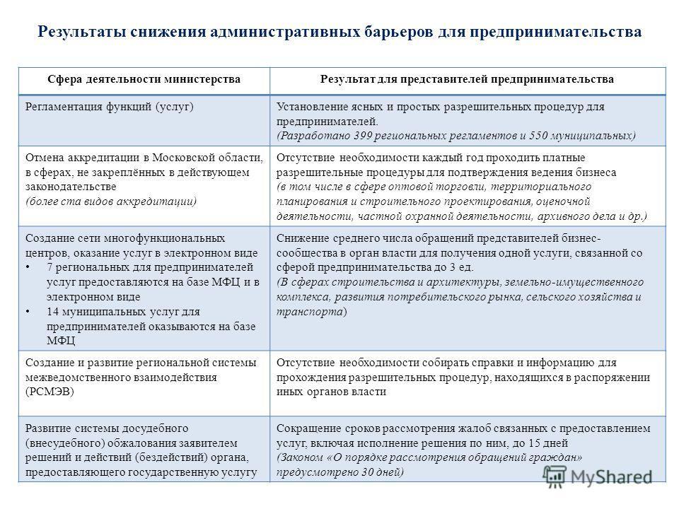 Результаты снижения административных барьеров для предпринимательства Сфера деятельности министерстваРезультат для представителей предпринимательства Регламентация функций (услуг)Установление ясных и простых разрешительных процедур для предпринимател