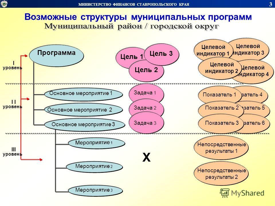 Целевой индикатор 3 Целевой индикатор 4 Показатель 4 Показатель 5 Показатель 6 МИНИСТЕРСТВО ФИНАНСОВ СТАВРОПОЛЬСКОГО КРАЯ 3 Возможные структуры муниципальных программ Основное мероприятие 1 Основное мероприятие 2 Основное мероприятие 3 I уровень I ур