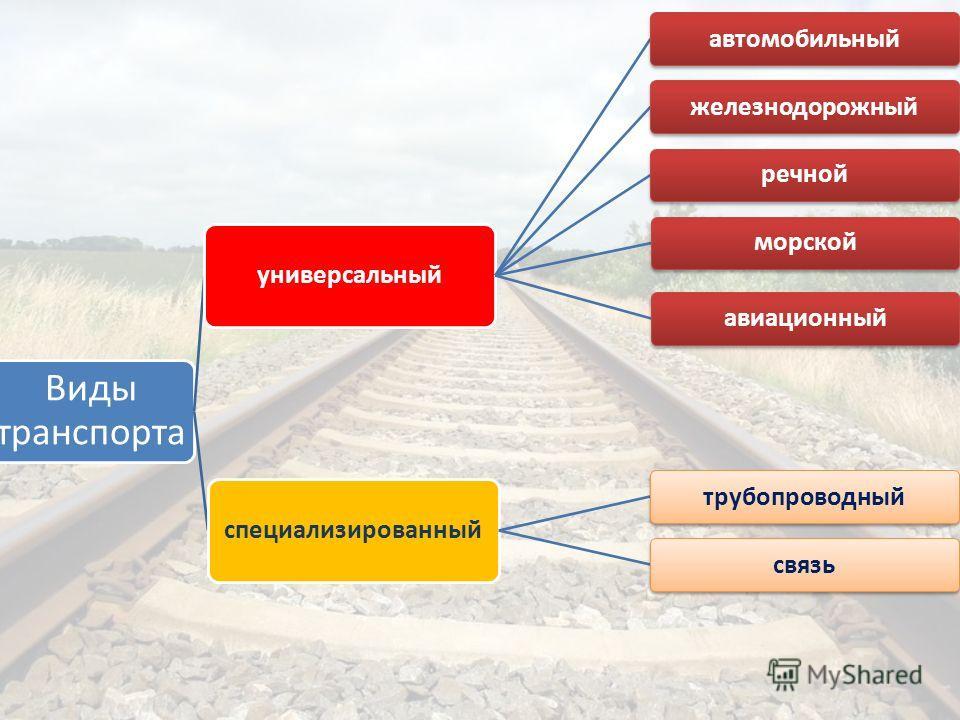 Виды транспорта универсальный автомобильныйжелезнодорожный речнойавиационныйморской специализированный трубопроводныйсвязь