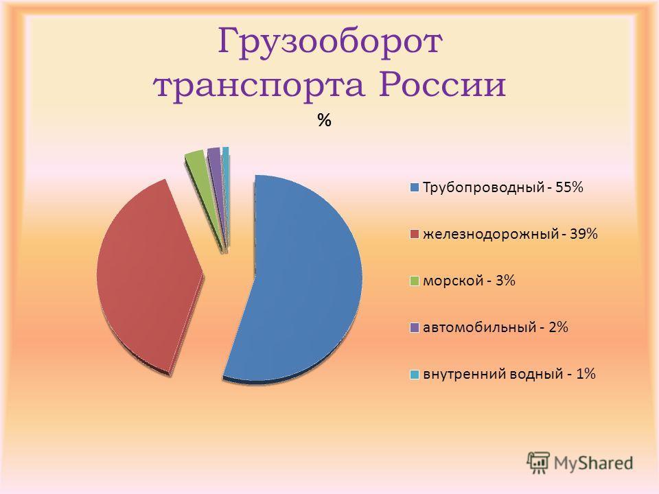Грузооборот транспорта России
