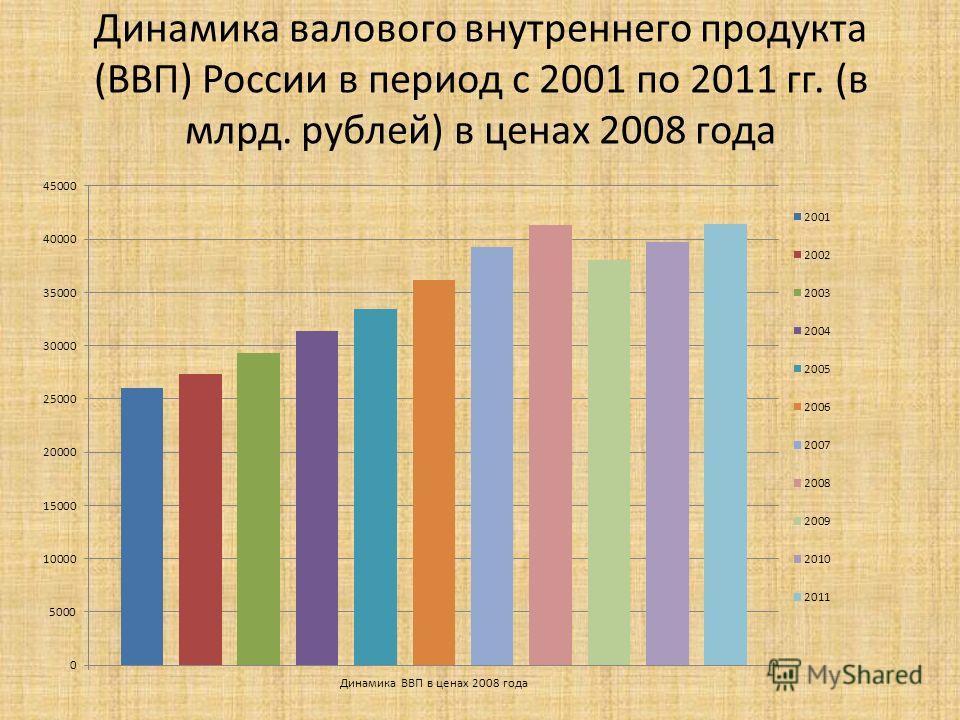 Динамика валового внутреннего продукта (ВВП) России в период с 2001 по 2011 гг. (в млрд. рублей) в ценах 2008 года