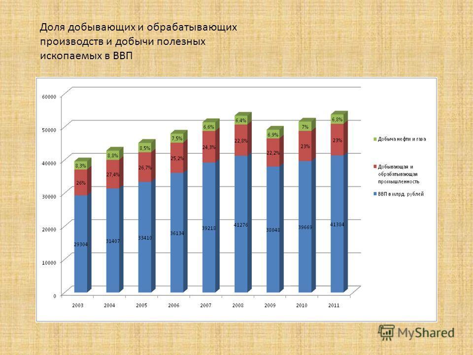 Доля добывающих и обрабатывающих производств и добычи полезных ископаемых в ВВП