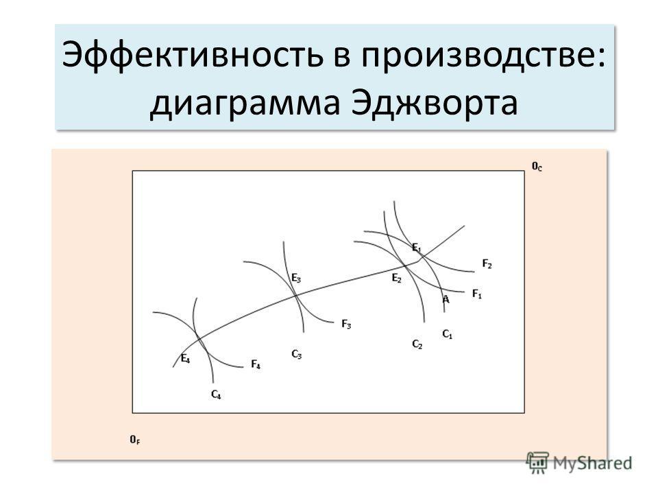 Эффективность в производстве: диаграмма Эджворта