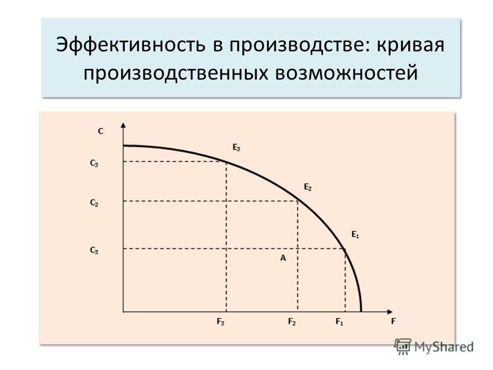 Эффективность в производстве: кривая производственных возможностей