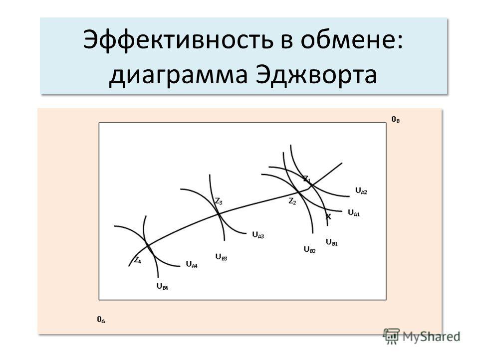 Эффективность в обмене: диаграмма Эджворта