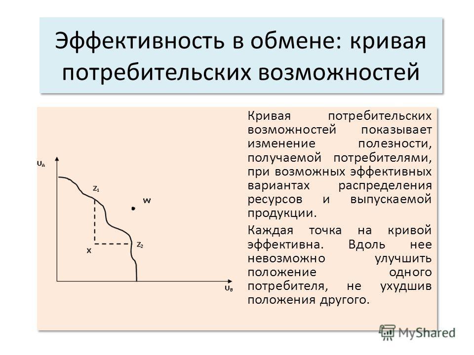 Эффективность в обмене: кривая потребительских возможностей Кривая потребительских возможностей показывает изменение полезности, получаемой потребителями, при возможных эффективных вариантах распределения ресурсов и выпускаемой продукции. Каждая точк