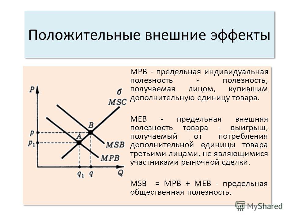 Положительные внешние эффекты МРВ - предельная индивидуальная полезность - полезность, получаемая лицом, купившим дополнительную единицу товара. МЕВ - предельная внешняя полезность товара - выигрыш, получаемый от потребления дополнительной единицы то