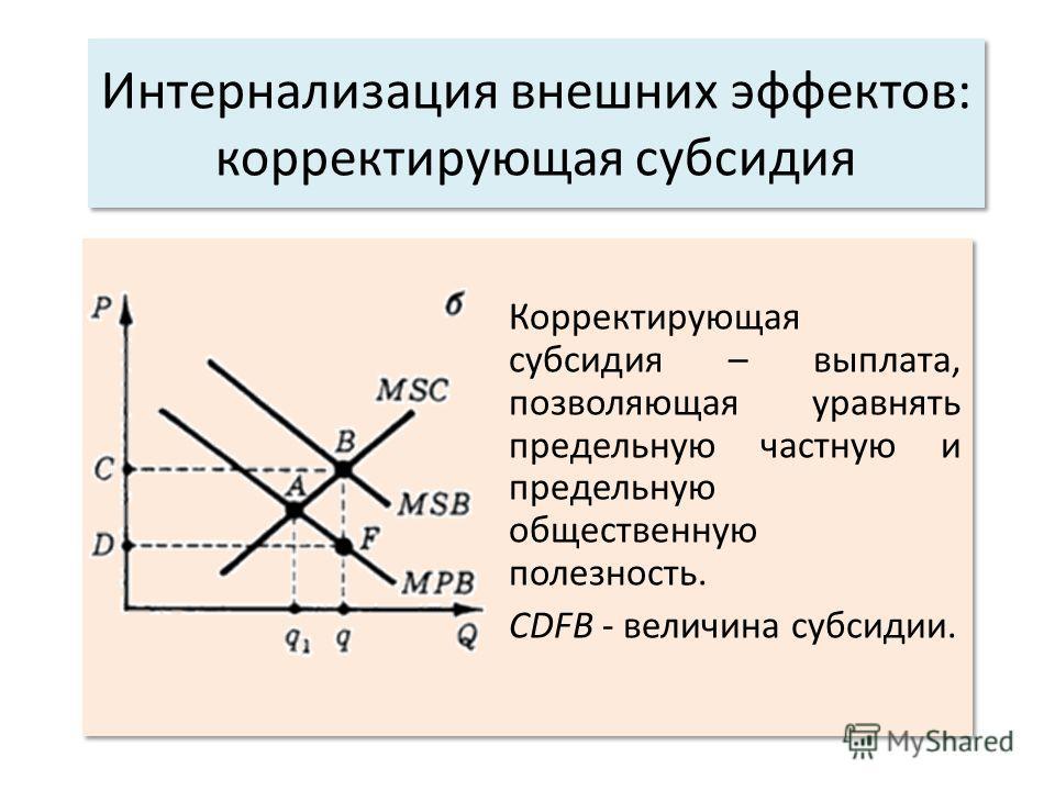 Интернализация внешних эффектов: корректирующая субсидия Корректирующая субсидия – выплата, позволяющая уравнять предельную частную и предельную общественную полезность. CDFB - величина субсидии. Корректирующая субсидия – выплата, позволяющая уравнят