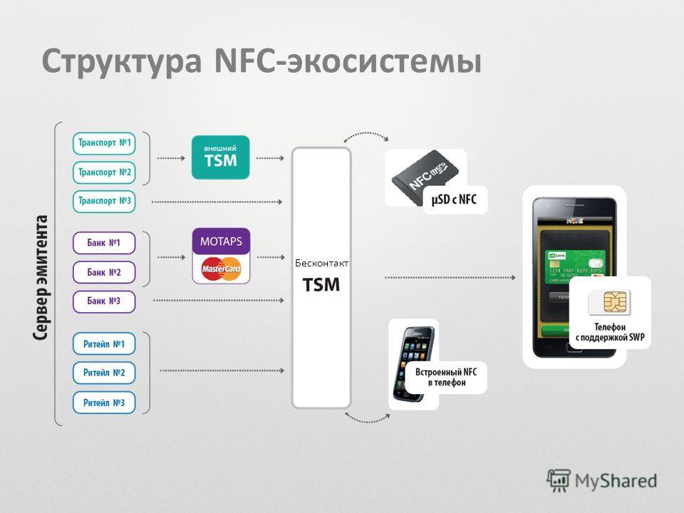 Структура NFC-экосистемы Бесконтакт