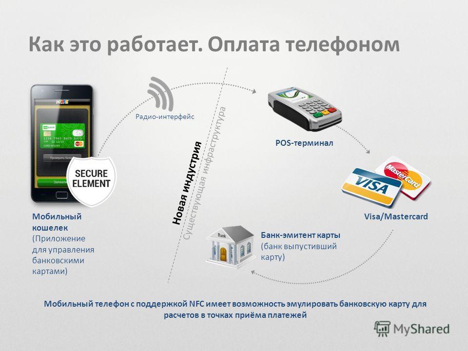 Как это работает. Оплата телефоном POS-терминал Радио-интерфейс Visa/Mastercard Существующая инфраструктура Новая индустрия Банк-эмитент карты (банк выпустивший карту) Мобильный кошелек (Приложение для управления банковскими картами) Мобильный телефо