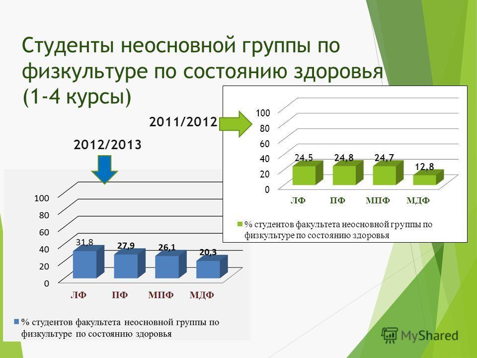 Студенты неосновной группы по физкультуре по состоянию здоровья (1-4 курсы) 2011/2012 2012/2013