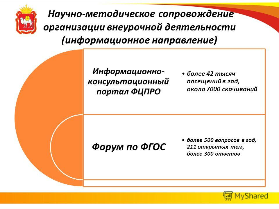 Научно-методическое сопровождение организации внеурочной деятельности (информационное направление) Информационно- консультационный портал ФЦПРО Форум по ФГОС более 42 тысяч посещений в год, около 7000 скачиваний более 500 вопросов в год, 211 открытых