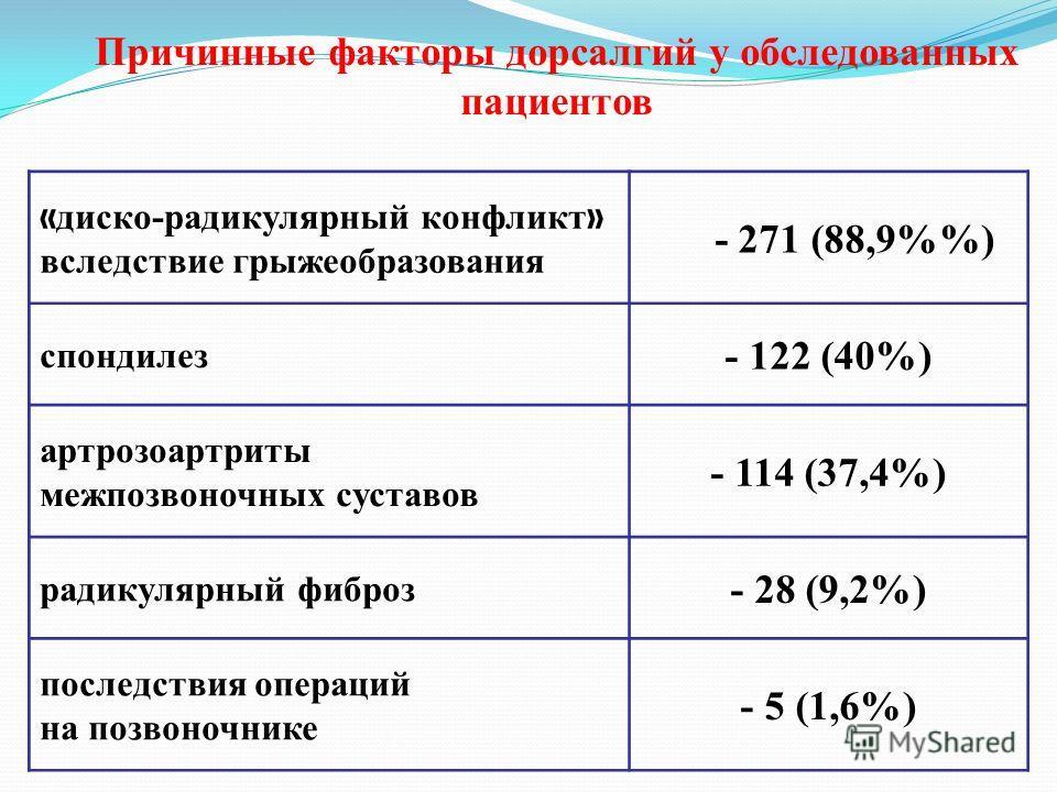 Причинные факторы дорсалгий у обследованных пациентов « диско-радикулярный конфликт » вследствие грыжеобразования - 271 (88,9%) спондилез - 122 (40%) артрозоартриты межпозвоночных суставов - 114 (37,4%) радикулярный фиброз - 28 (9,2%) последствия опе
