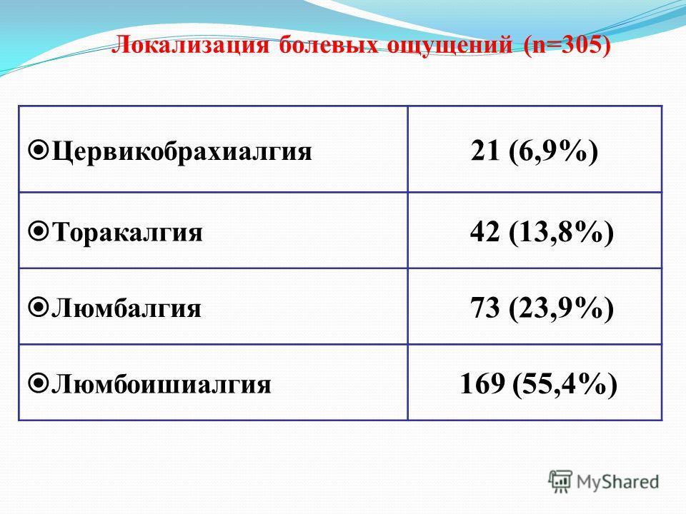 Локализация болевых ощущений (n=305) Цервикобрахиалгия 21 (6,9%) Торакалгия 42 (13,8%) Люмбалгия 73 (23,9%) Люмбоишиалгия 169 (55,4%)