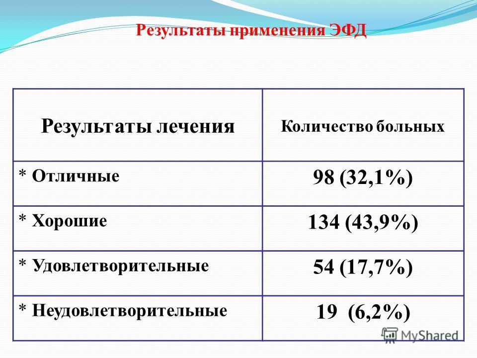 Результаты применения ЭФД Результаты лечения Количество больных * Отличные 98 (32,1%) * Хорошие 134 (43,9%) * Удовлетворительные 54 (17,7%) * Неудовлетворительные 19 (6,2%)