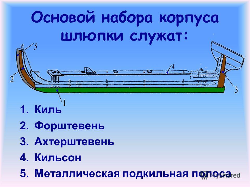 Основой набора корпуса шлюпки служат: 1.Киль 2.Форштевень 3.Ахтерштевень 4.Кильсон 5.Металлическая подкильная полоса