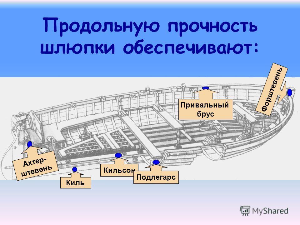 Киль Форштевень Ахтер- штевень Привальный брус Кильсон Подлегарс Продольную прочность шлюпки обеспечивают: