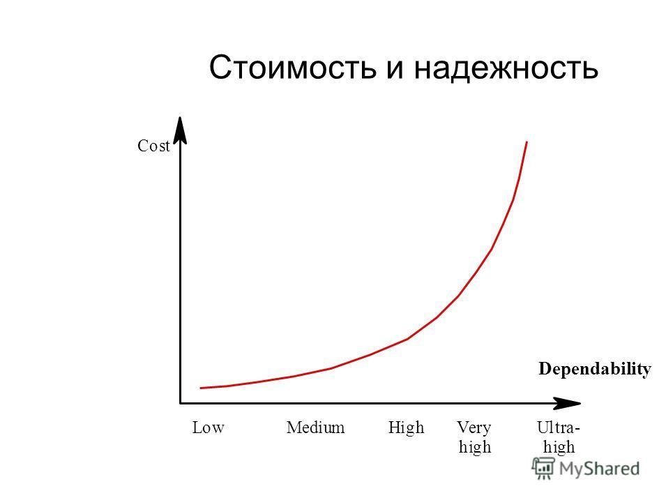 Стоимость и надежность Cost LowMediumHighVery high Ultra- high Dependability