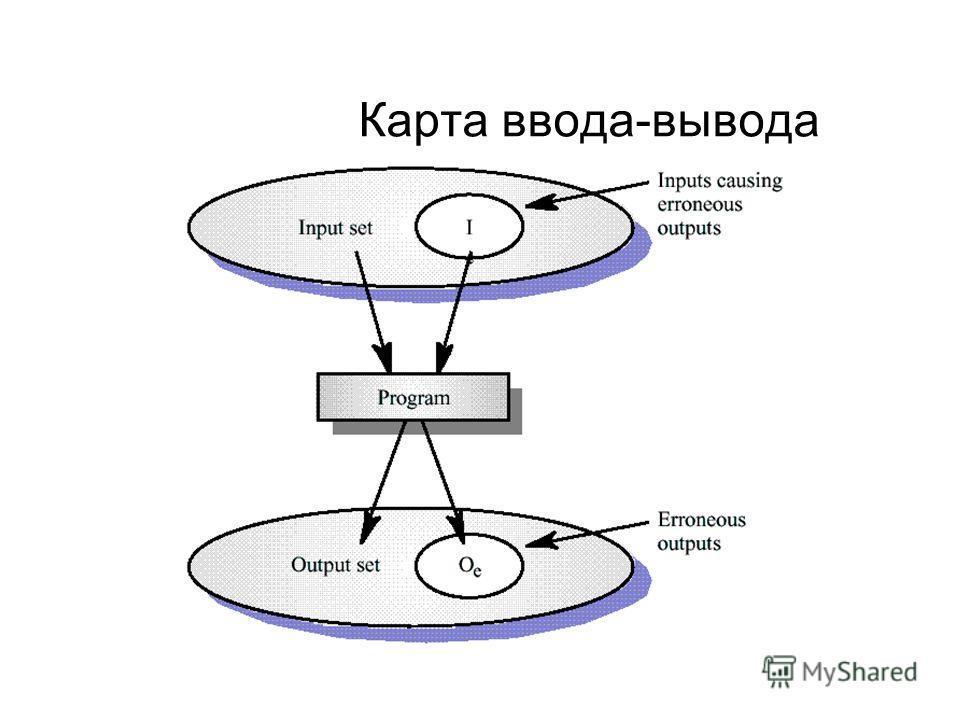 Карта ввода-вывода