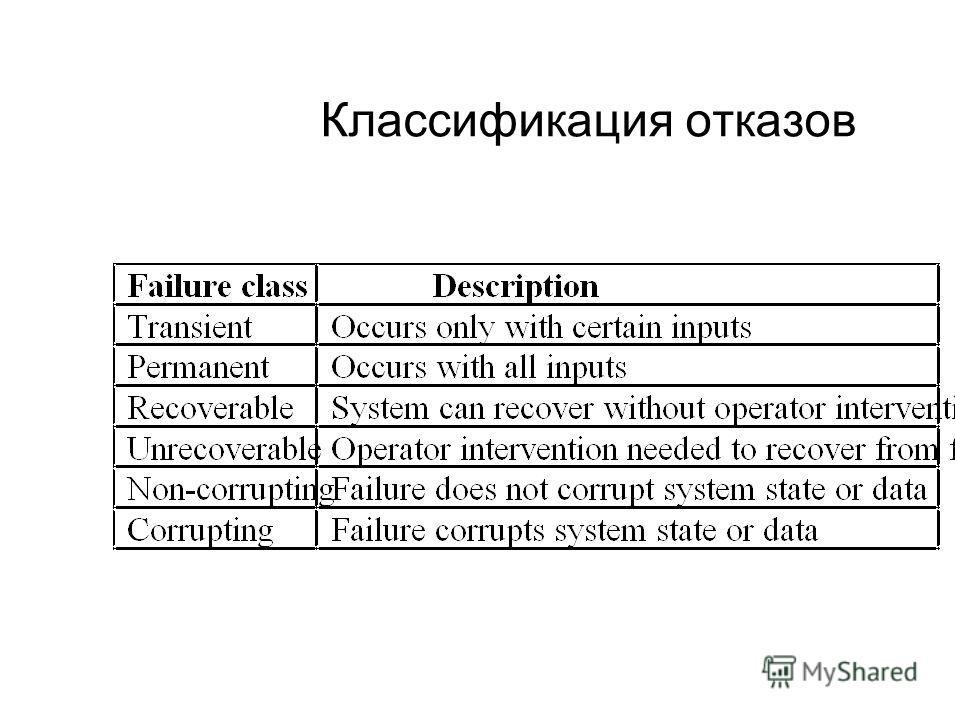 Классификация отказов