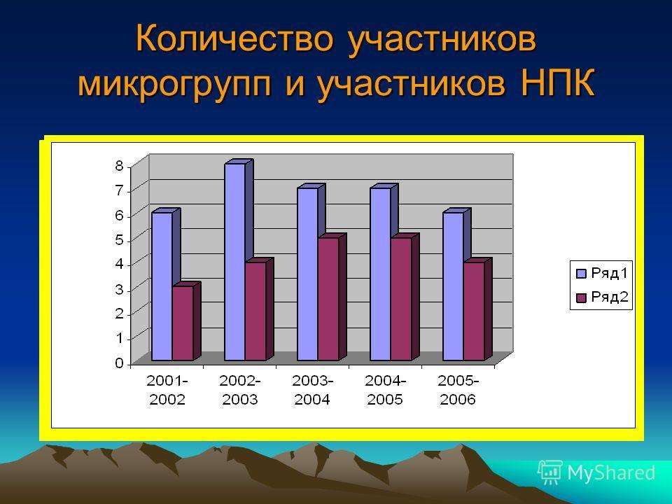 Количество участников микрогрупп и участников НПК