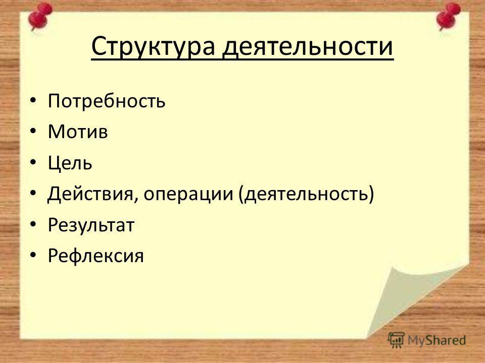 Структура деятельности Потребность Мотив Цель Действия, операции (деятельность) Результат Рефлексия