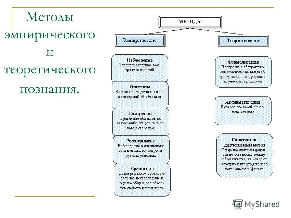 Методы эмпирического и теоретического познания.